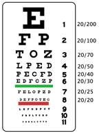 how to read eye prescription for astigmatism